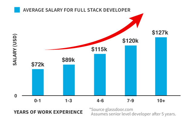 Software Developer Full Stack Salary Chart